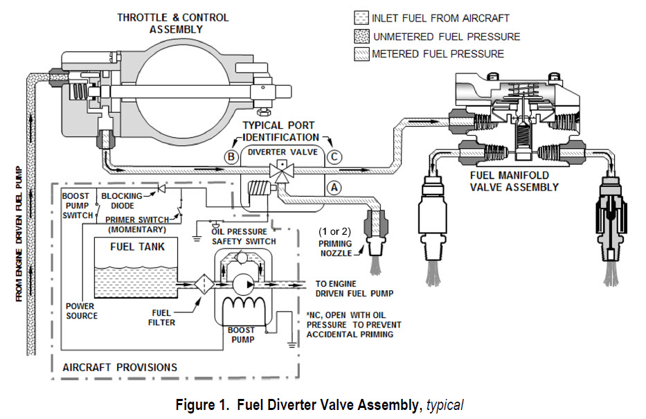 Continental Issues Service Bulletin for Fuel Diverter Valve